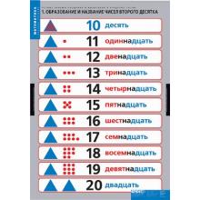 МАТЕМАТИКА  Устные приемы сложения и вычитания в пределах сотни. для обучения ребенка