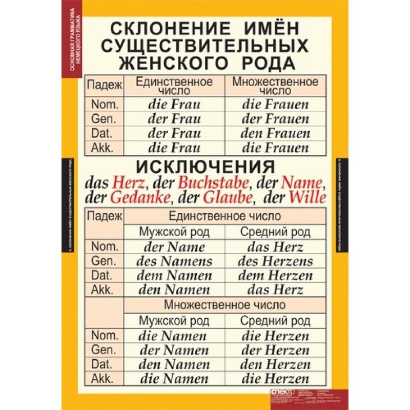 Шпаргалки по немецкой грамматике