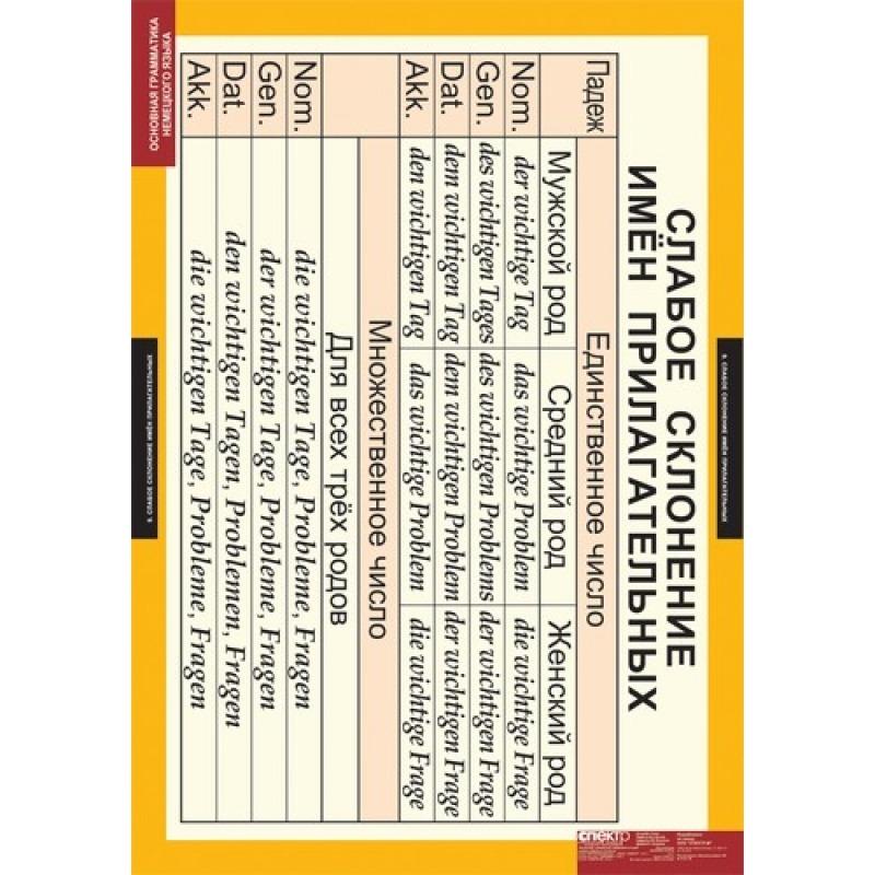 НЕМЕЦКИЙ ЯЗЫК Основная грамматика немецкого языка