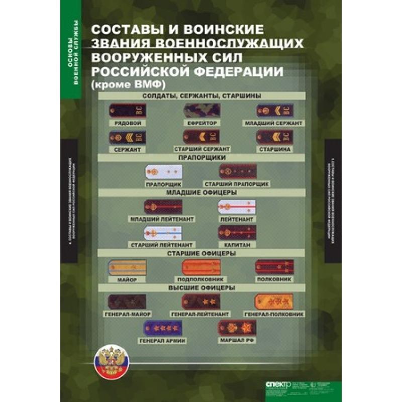 ОБЖ  Основы воинской службы