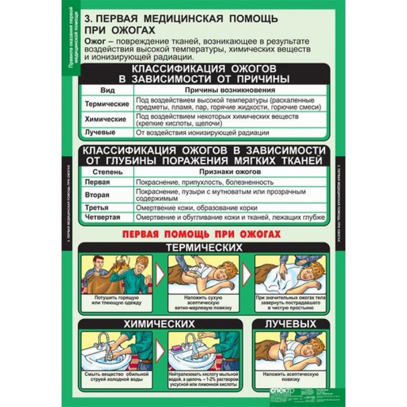 ОБЖ  Правила оказания первой медицинской помощи