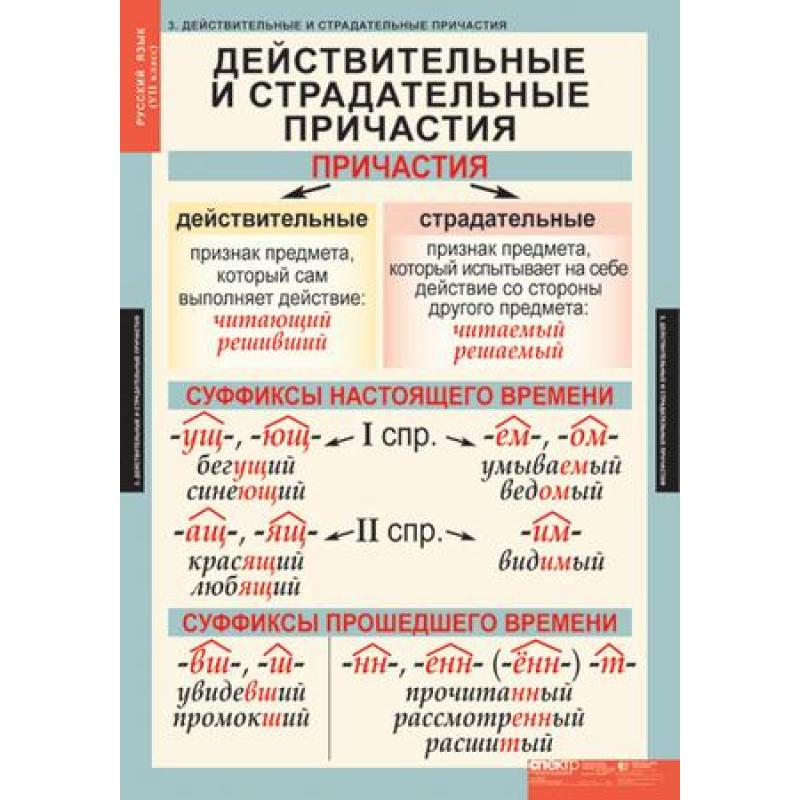 РУССКИЙ ЯЗЫК - 7 КЛ.