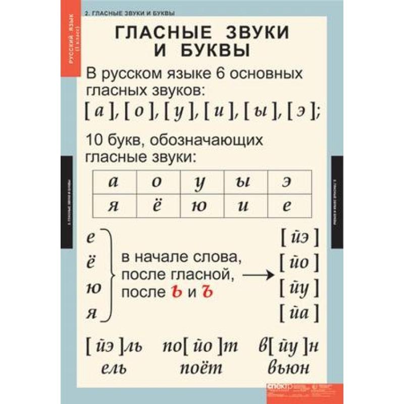 РУССКИЙ ЯЗЫК  1 кл.