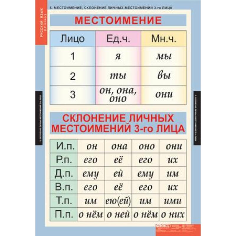РУССКИЙ ЯЗЫК   4 кл.