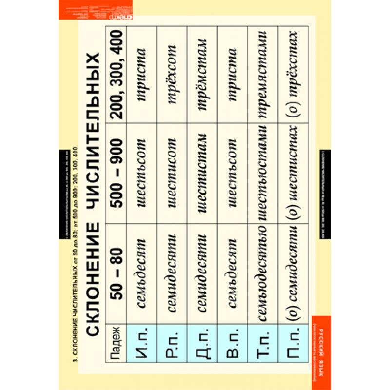 РУССКИЙ ЯЗЫК Числительное и местоимение