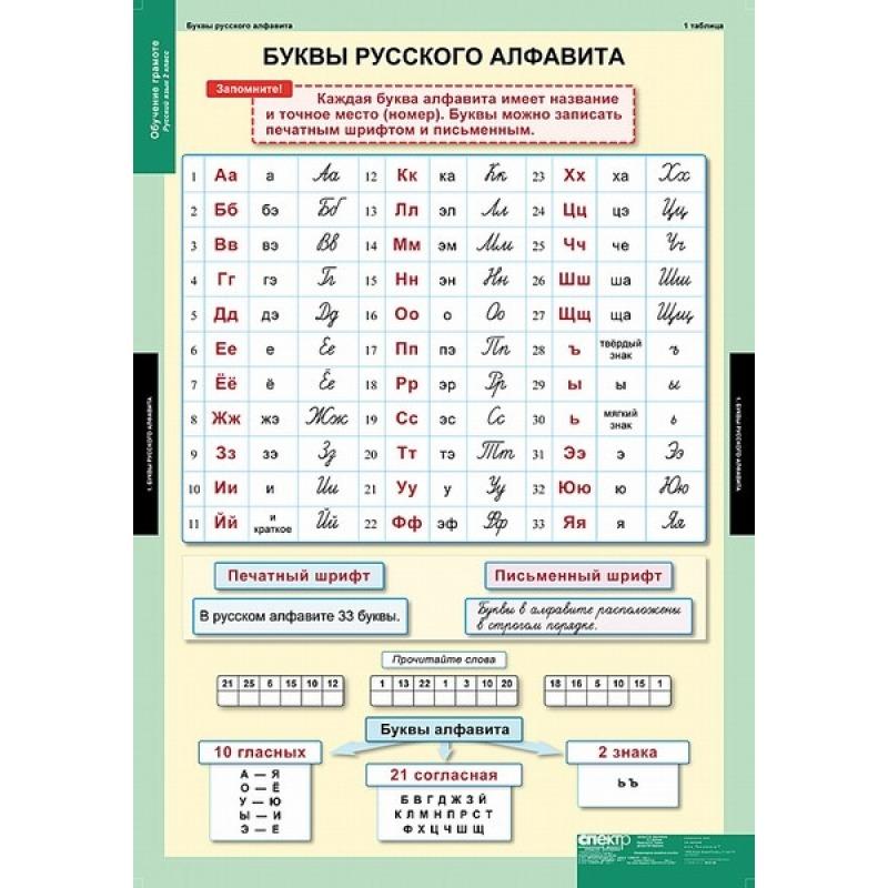 РУССКИЙ ЯЗЫК Обучение грамоте 2 кл.