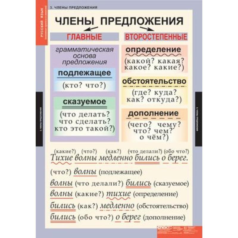 РУССКИЙ ЯЗЫК  Основные правила и понятия 1- 4 кл.