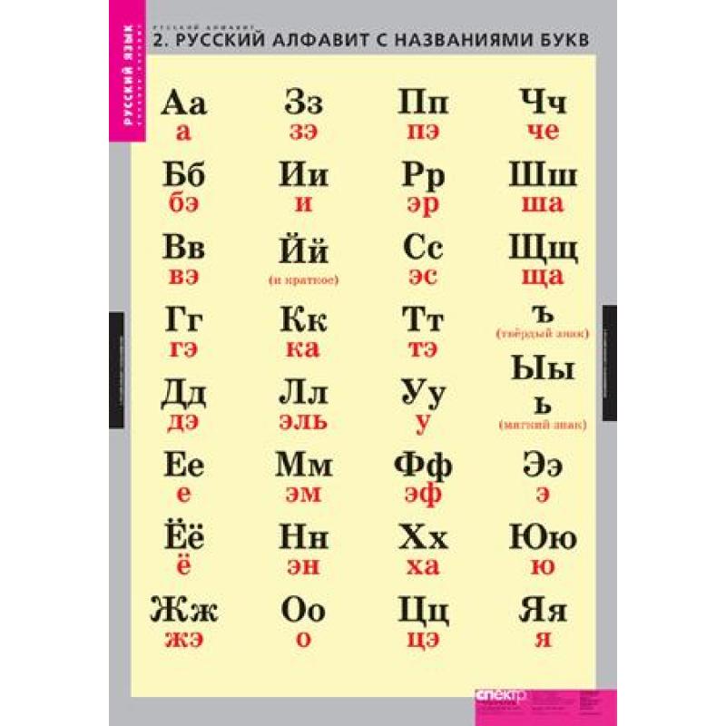 РУССКИЙ ЯЗЫК  Русский алфавит