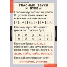 РУССКИЙ ЯЗЫК  Звуки и буквы русского алфавита
