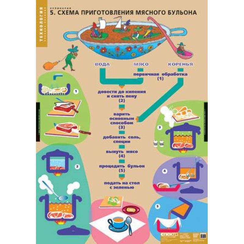 ТЕХНОЛОГИЯ  Кулинария