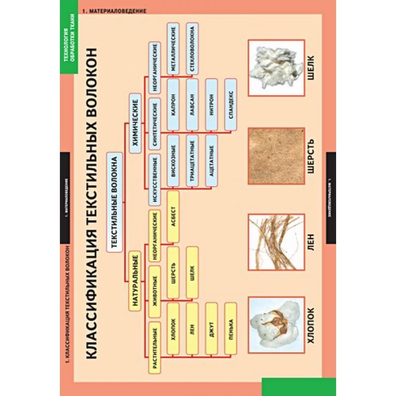 ТЕХНОЛОГИЯ Технология обработки ткани. Материаловедение