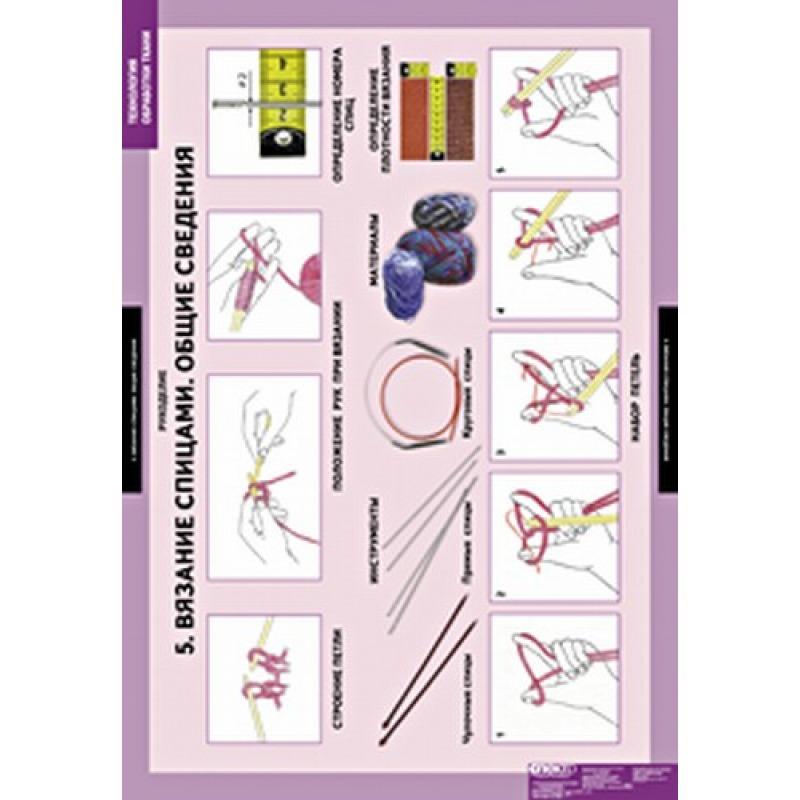 ТЕХНОЛОГИЯ Технология обработки ткани. Рукоделие.