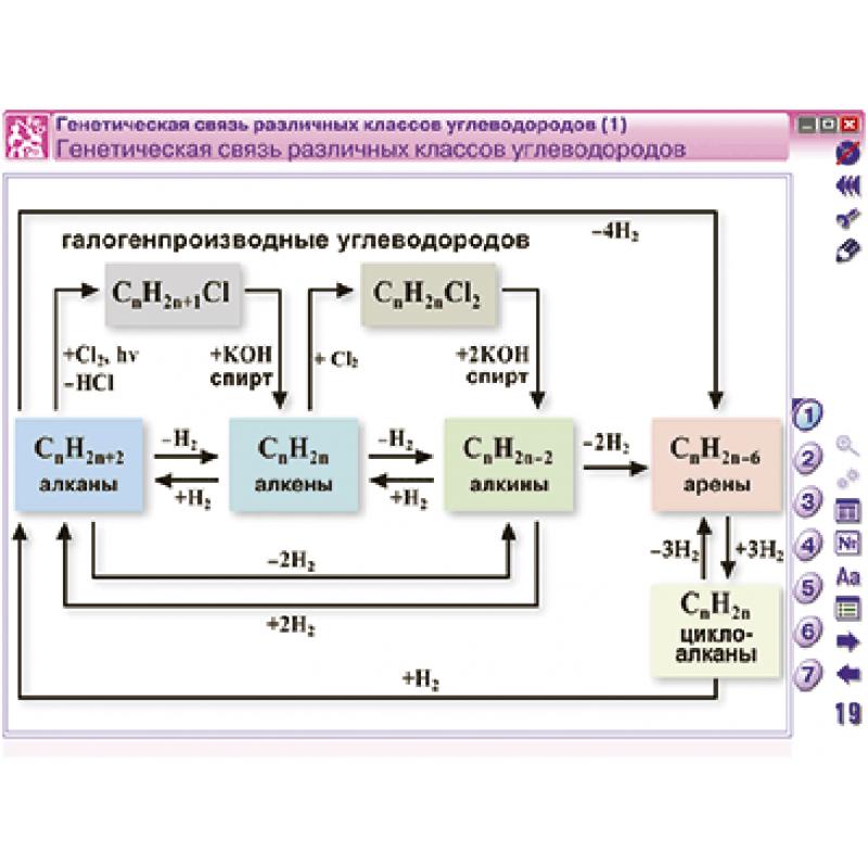 Наглядная химия. 10 - 11 классы