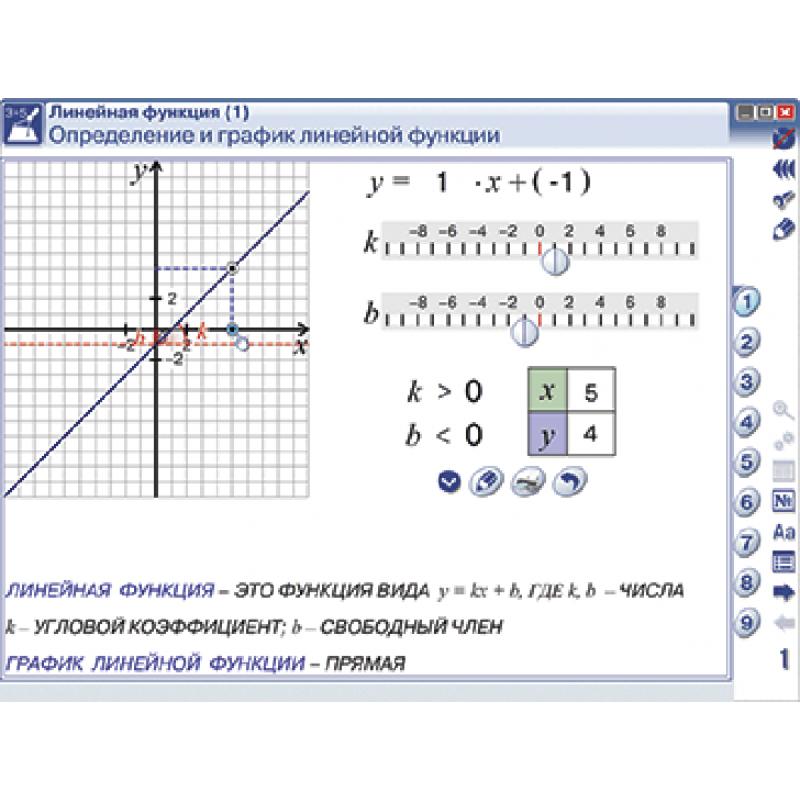 Наглядная математика. Графики функций